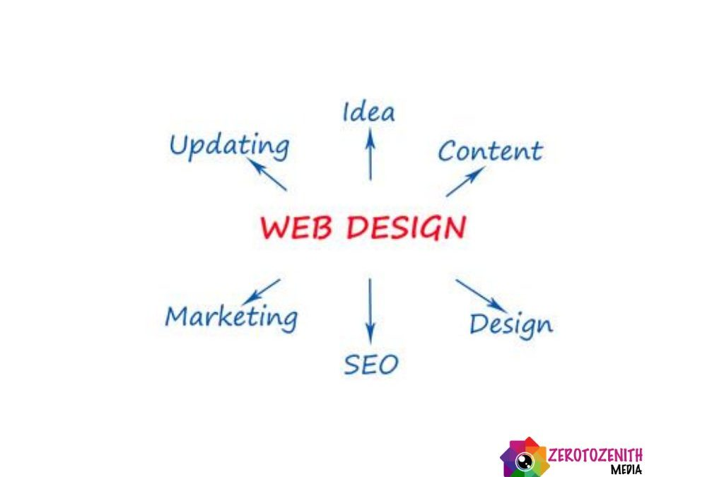 WEBSITE: More Than 25 Pros Of Having A Business Website.